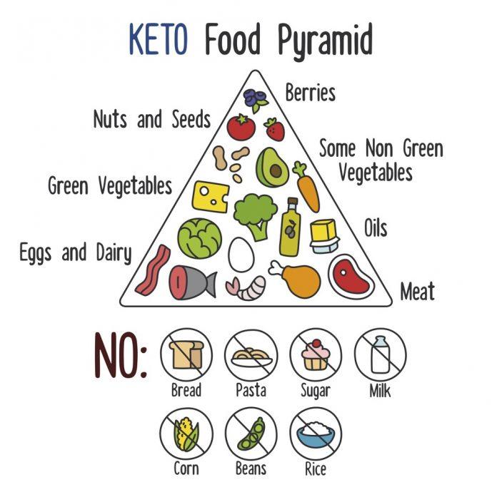 Diet Ketogenik : Hidup Lebih Sehat dengan Pola Makan Tinggi Lemak